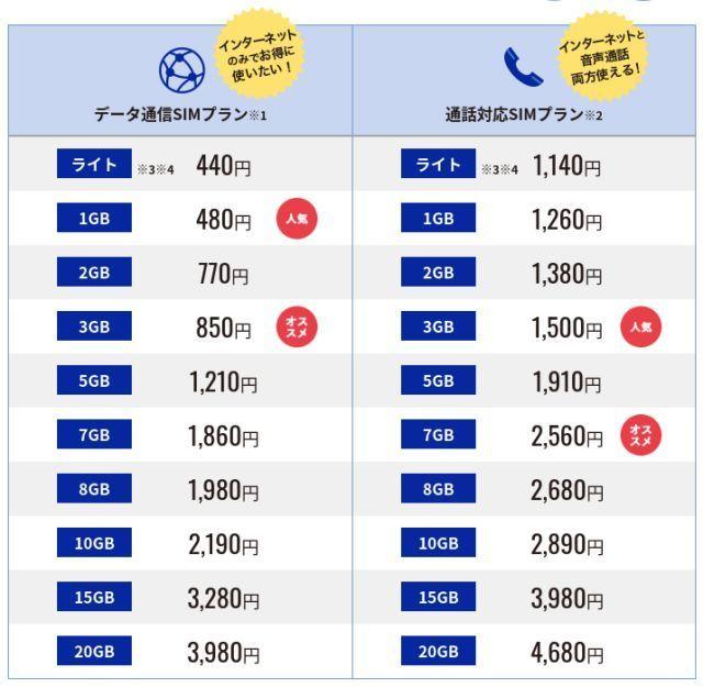 DMMモバイルの料金表