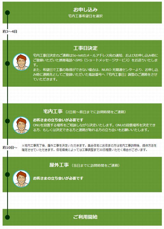 NUROの工事スケジュール
