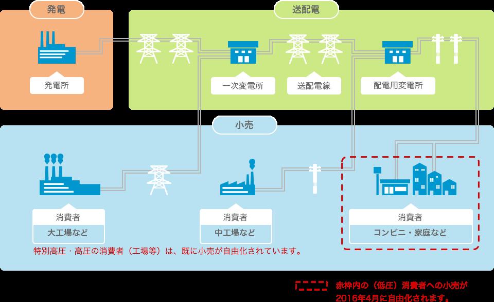 電力 自由 化 京都 比較